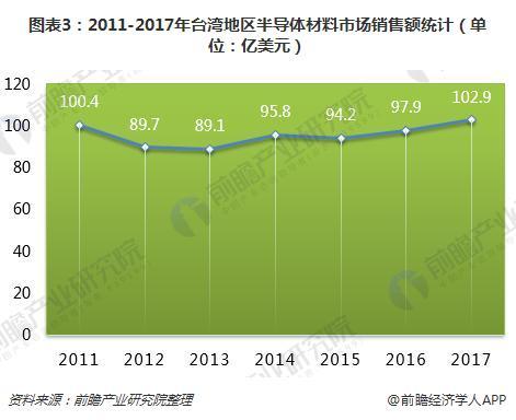 图表3:2011-2017年台湾地区半导体材料市场销售额(单位:亿美元)
