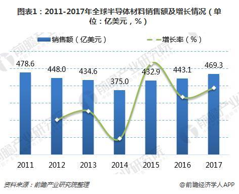 图表1:2011-2017年全球半导体材料销售额及增长情况(单位:亿美元,%)