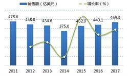 2018年全球半导体材料市场现状:台湾连续八年居冠