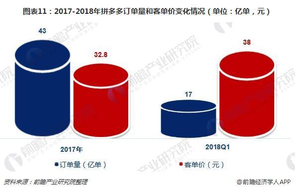 图表11:2017-2018年拼多多订单量和客单价变化情况(单位:亿单,元)