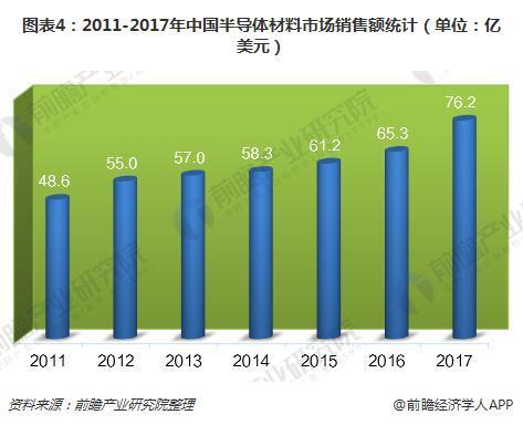 图表4:2011-2017年中国半导体材料市场销售额(单位:亿美元)