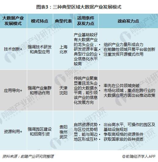 图表3:三种典型区域大数据产业发展模式