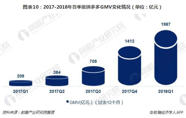 图表10:2017-2018年各季度拼多多GMV变化情况(单位:亿元)