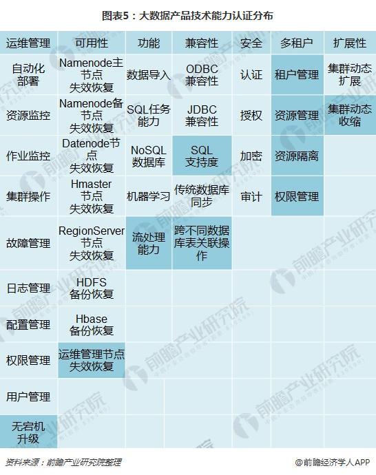 图表5:大数据产品技术能力认证分布