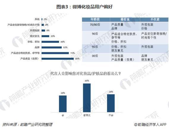 图表3:微博化妆品用户偏好