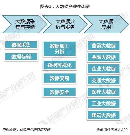 图表1:大数据产业生态链