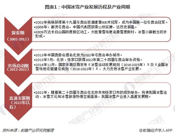 图表1:中国冰雪产业发展历程及产业周期