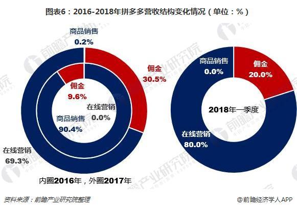 图表6:2016-2018年拼多多营收结构变化情况(单位:%)