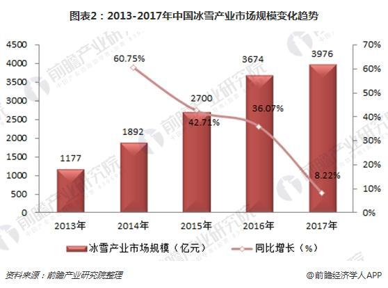 图表2:2013-2017年中国冰雪产业市场规模变化趋势