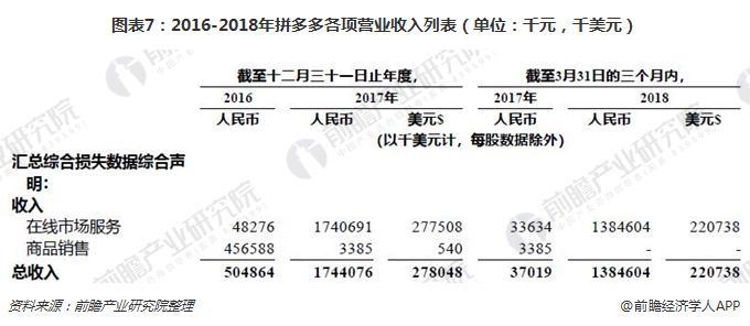 图表7:2016-2018年拼多多各项营业收入列表(单位:千元,千美元)