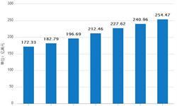 1-6月化妆品累计销售<em>收入</em>1276亿元 同比增14.2%