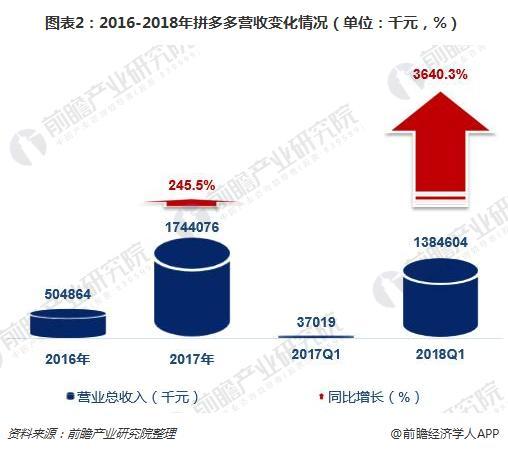 图表2:2016-2018年拼多多营收变化情况(单位:千元,%)