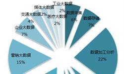 2018年<em>大数据</em>产业发展格局现状分析 区域特征明显【组图】