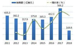 全球半导体设备呈高度垄断格局 中国市场前景可期