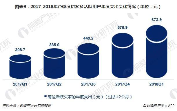 图表9:2017-2018年各季度拼多多活跃用户年度支出变化情况(单位:元)