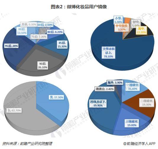 图表2:微博化妆品用户镜像