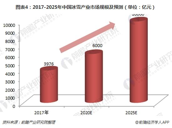 图表4:2017-2025年中国冰雪产业市场规模及预测(单位:亿元)