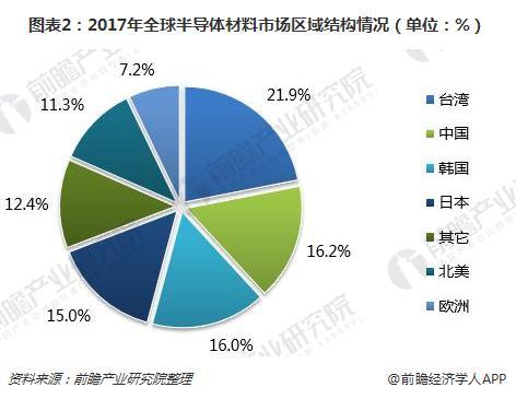 图表2:2017年全球半导体材料市场区域结构情况(单位:%)