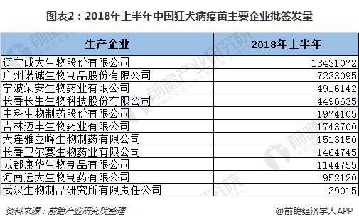图表2:2018年上半年中国狂犬病疫苗主要企业批签发量