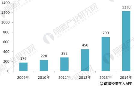 2009-2014年中国家居建材行业电商销售额变动情况