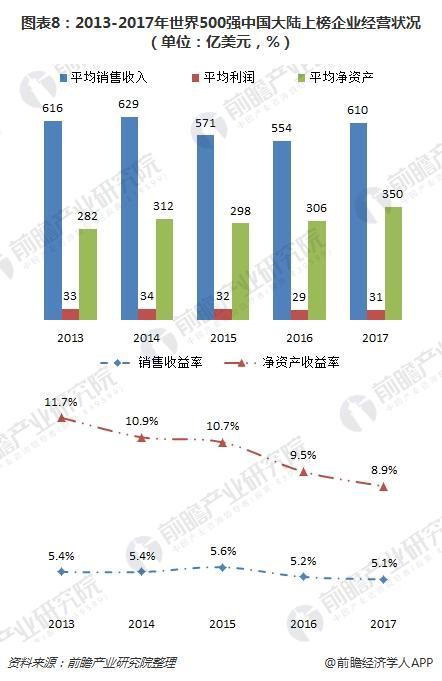 图表8:2013-2017年世界500强中国大陆上榜企业经营状况(单位:亿美元,%)