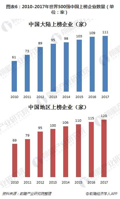 图表6:2010-2017年世界500强中国上榜企业数量(单位:家)