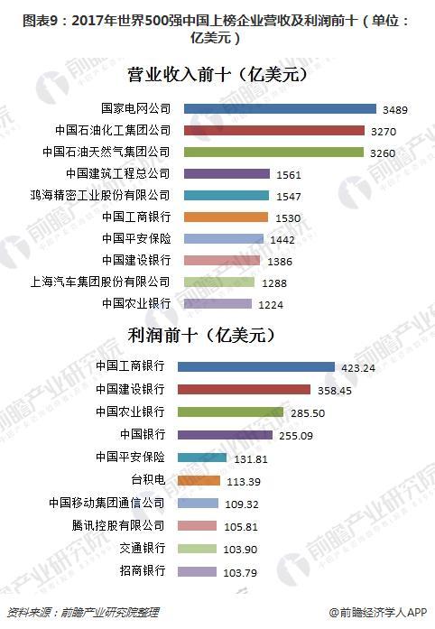 图表9:2017年世界500强中国上榜企业营收及利润前十(单位:亿美元)