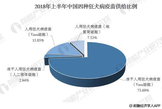 图表1:2018年上半年中国狂犬病疫苗产品结构