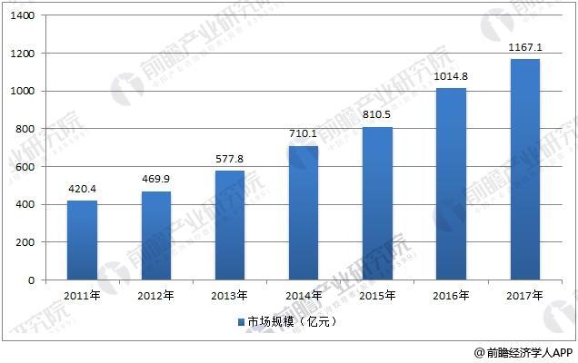 中国智能交通行业市场规模情况