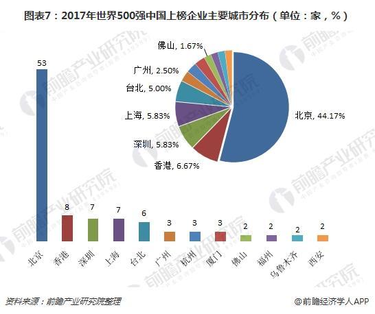 图表7:2017年世界500强中国上榜企业主要城市分布(单位:家,%)