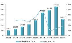 2018年上半年中国电影市场分析 三四线城市成票房增长主力