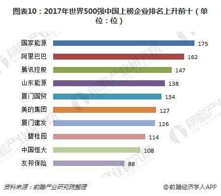 图表10:2017年世界500强中国上榜企业排名上升前十(单位:位)