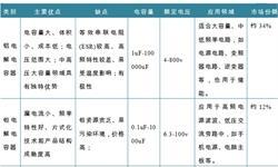 2018年中国铝电解电容器行业供需现状分析 行业发展前景广阔【组图】