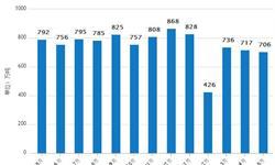 5月份<em>大豆</em>压榨量为705.755万吨 同比减少1.69%