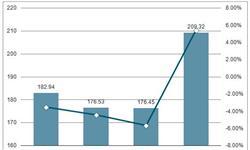 1-5月<em>生铁</em>累计产量30558.6万吨 同比下滑0.6%