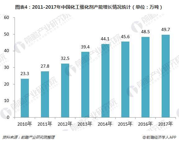 图表4:2011-2017年中国化工催化剂产能增长情况统计(单位:万吨)