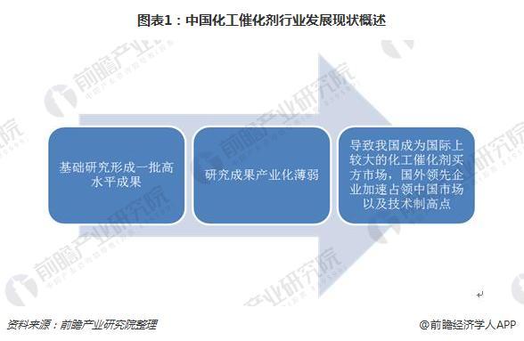 图表1:中国化工催化剂行业发展现状概述