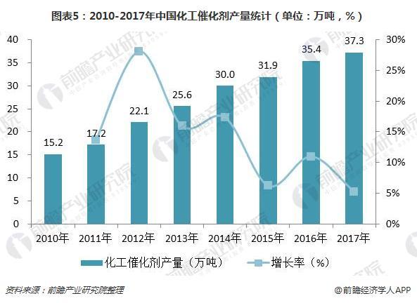 图表5:2010-2017年中国化工催化剂产量统计(单位:万吨,%)