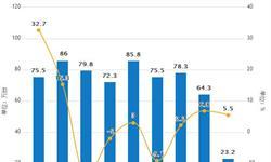 上半年金属切削<em>机床</em>累计产量为26.1万台 同增6.1%