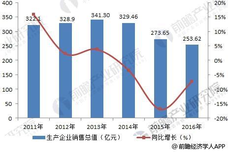 2011-2016年中国民爆行业生产企业销售总值变化情况
