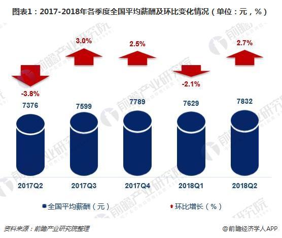 十张图让你看清中国37城薪酬排行 北京破万元领跑