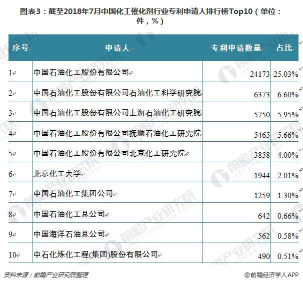 图表3:截至2018年7月中国化工催化剂行业专利申请人排行榜Top10(单位:件,%)