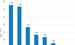 1-5月啤酒累计产量1620.3万千升 <em>同比</em><em>增长</em>2.3%