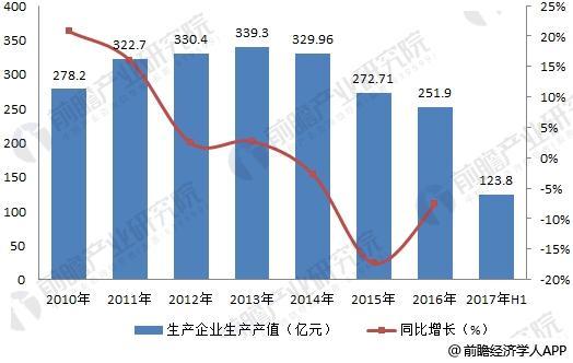 中国民爆行业生产企业生产总值变化情况