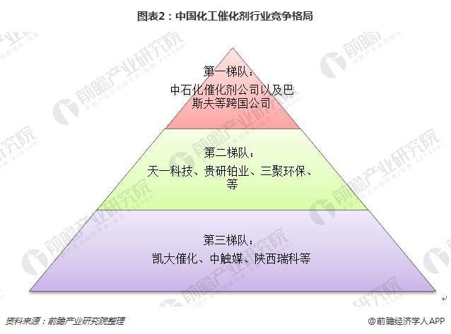 图表2:中国化工催化剂行业竞争格局