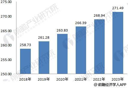 2018-2023年中国民爆行业市场规模预测
