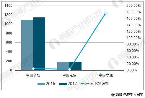2017年三大运营商归母净利润(亿元)