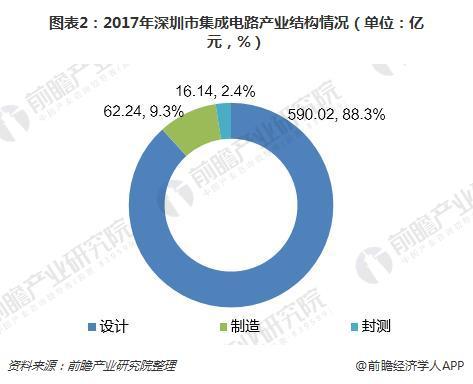 图表2:2017年深圳市集成电路产业结构情况(单位:亿元,%)