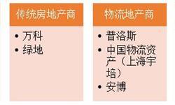 2018年物流地产行业现状分析 苏宁募得50亿促行业竞赛升温