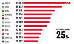 一文读懂世界杯经济红利:2018年俄罗斯世界杯消费美、中居榜首
